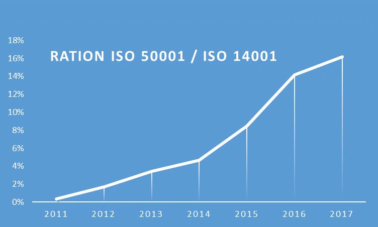 ISO 50001 / ISO 14001